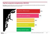 Top 5 corporate competencies 2017-2018 in the Eating Out industry
