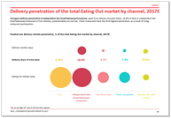Delivery penetration eating out market MCA Foodservice Delivery Market Report 2017