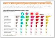 Criteria takeaway company MCA Foodservice Delivery Market Report 2017