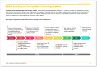 M&A activity Contract Catering 2017