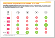 Consumer needs analysis by channel Contract Catering Market 2017